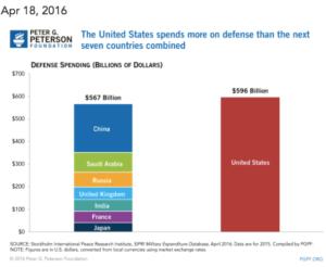 4-18-16-defense-spending